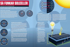Solceller, infografisk illustration av Stefan Lindblad, till tidningen Elinstallatören. Se här: http://www.elinstallatoren.se/innehall/nyheter/2015/oktober/sa-funkar-solceller/